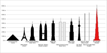 szkice najbardziej znaych, wysokich budynków świata